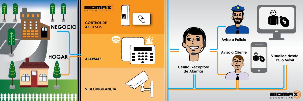 Infografía - Sistemas de Alarma y Seguridad Siomax
